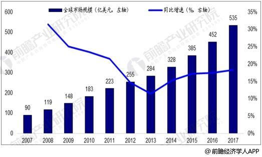全球IDC市场规模及增速