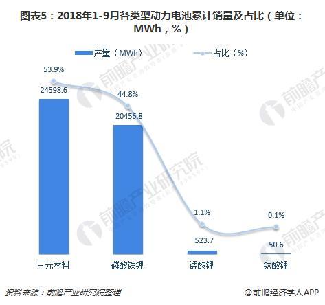 图表5:2018年1-9月各类型动力电池累计销量及占比(单位:MWh,%)
