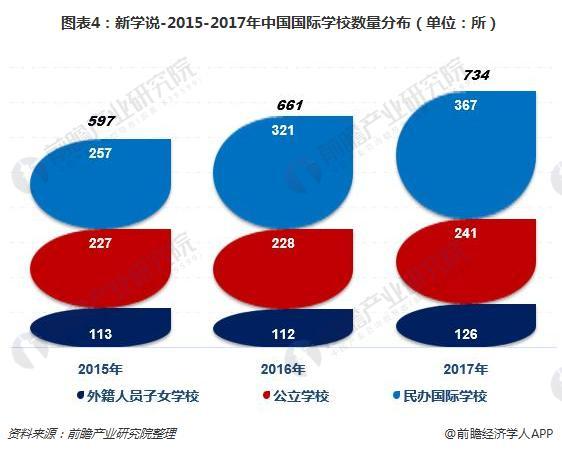图表4:新学说-2015-2017年中国国际学校数量分布(单位:所)