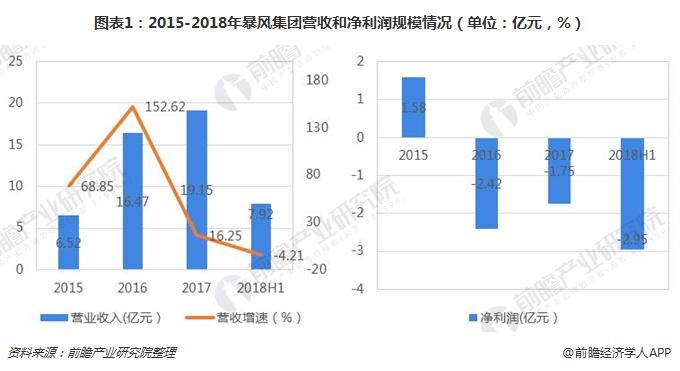图表1:2015-2018年暴风集团营收和净利润规模情况(单位:亿元,%)