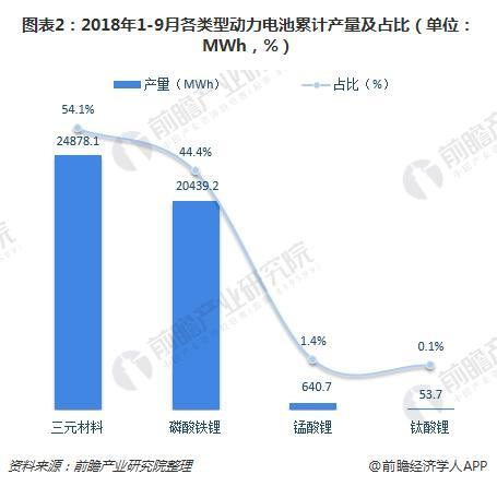 图表2:2018年1-9月各类型动力电池累计产量及占比(单位:MWh,%)