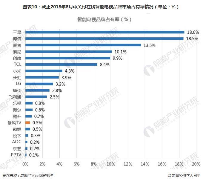 图表10:截止2018年8月中关村在线智能电视品牌市场占有率情况(单位:%)
