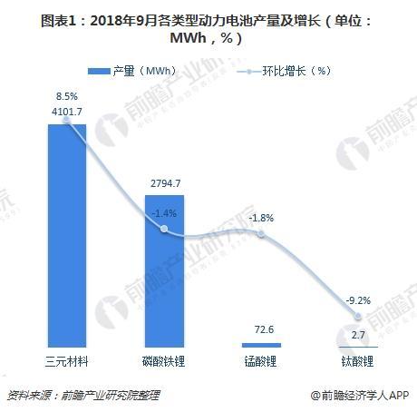 图表1:2018年9月各类型动力电池产量及增长(单位:MWh,%)
