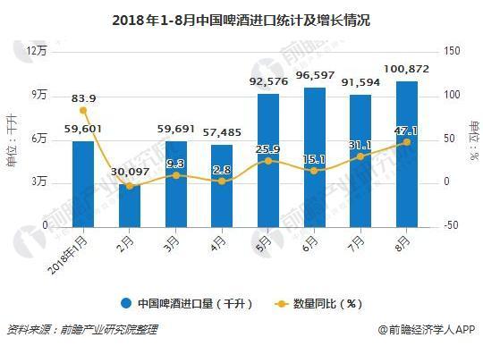 2018年1-8月中国啤酒进口统计及增长情况