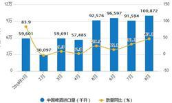 8月啤酒产量有所回落 累计产量为2926.7万千升