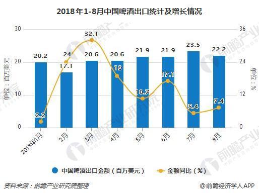 2018年1-8月中国啤酒出口统计及增长情况