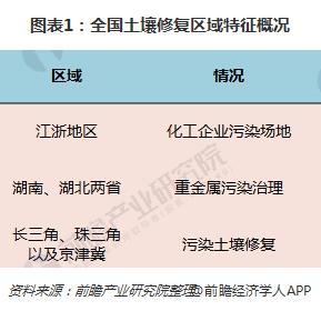图表1:全国土壤修复区域特征概况