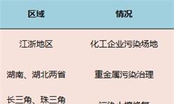"""一文了解主要省市土壤修复""""十三五""""规划:区域特征明显"""