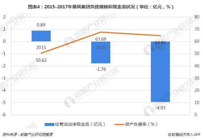 图表4:2015-2017年暴风集团负债规模和现金流状况(单位:亿元,%)