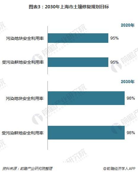 图表3:2030年上海市土壤修复规划目标