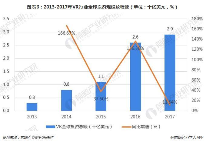 图表6:2013-2017年VR行业全球投资规模及增速(单位:十亿美元,%)