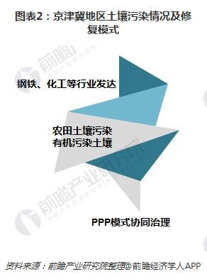 图表2:京津冀地区土壤污染情况及修复模式