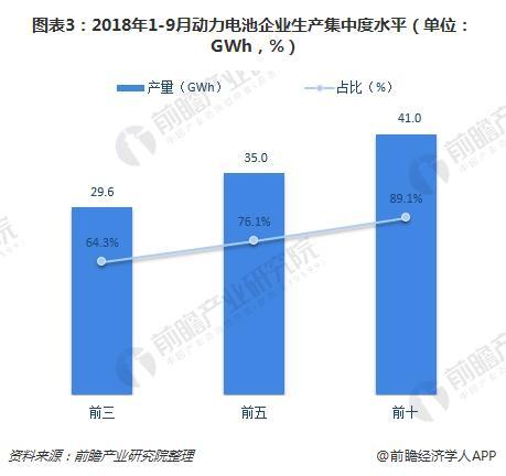 图表3:2018年1-9月动力电池企业生产集中度水平(单位:GWh,%)