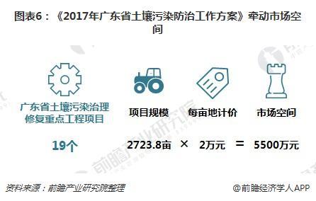图表6:《2017年广东省土壤污染防治工作方案》牵动市场空间