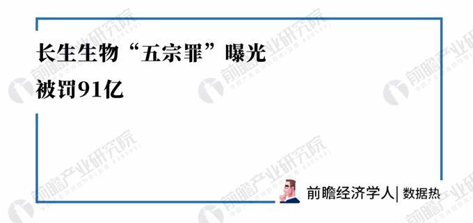 """数据热 长春长生被罚91亿 细数长春长生""""五宗罪"""""""
