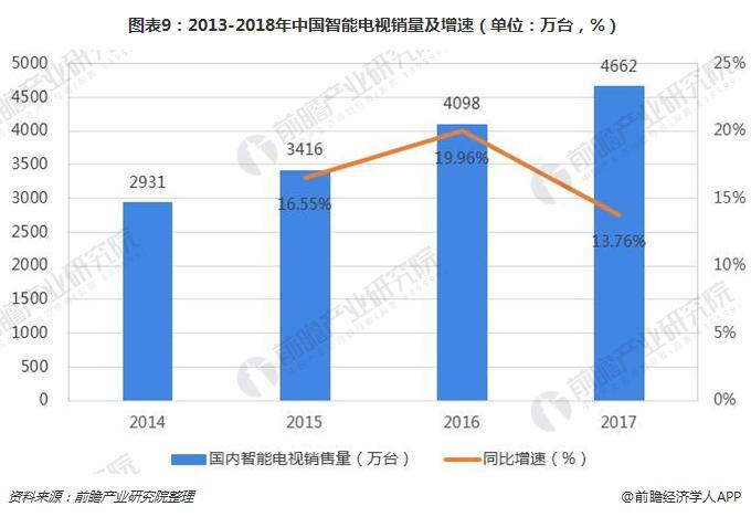 图表9:2013-2018年中国智能电视销量及增速(单位:万台,%)