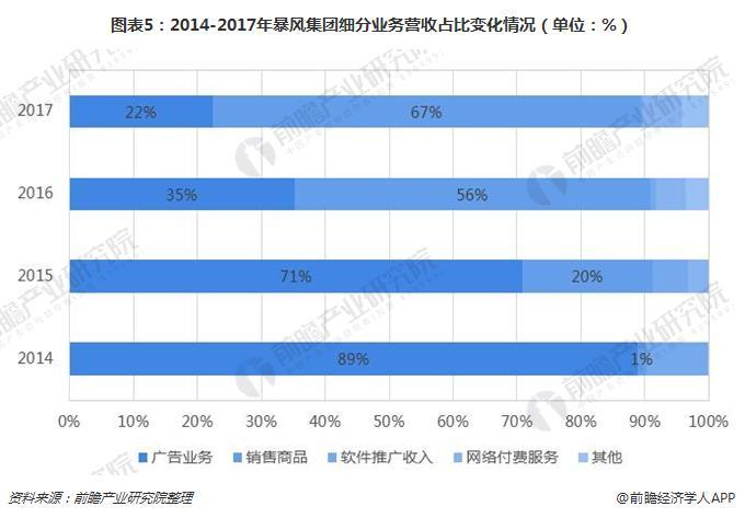 图表5:2014-2017年暴风集团细分业务营收占比变化情况(单位:%)