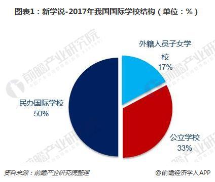 图表1:新学说-2017年我国国际学校结构(单位:%)
