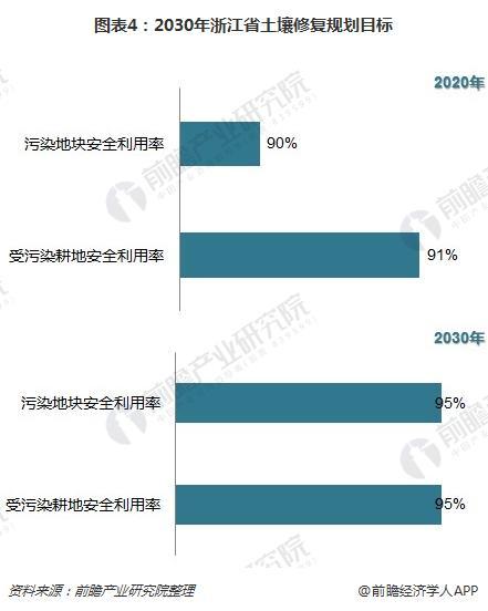 图表4:2030年浙江省土壤修复规划目标
