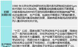 中国湿电子化学品市场规模不及百亿 国产品牌进口替代空间大