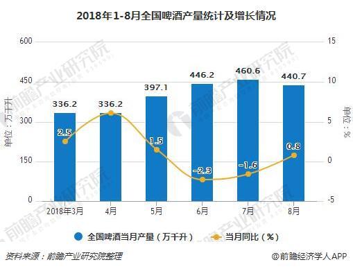 2018年1-8月全国啤酒产量统计及增长情况