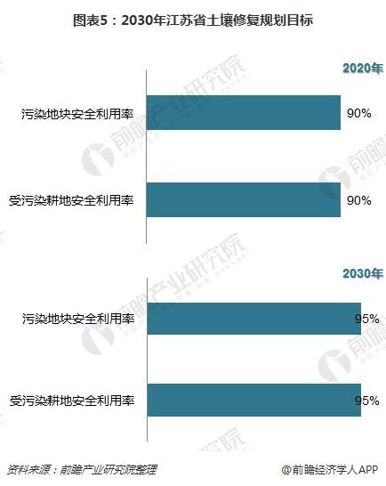 图表5:2030年江苏省土壤修复规划目标
