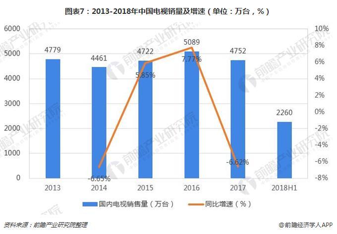 图表7:2013-2018年中国电视销量及增速(单位:万台,%)