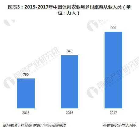 图表3:2015-2017年中国休闲农业与乡村旅游从业人员(单位:万人)