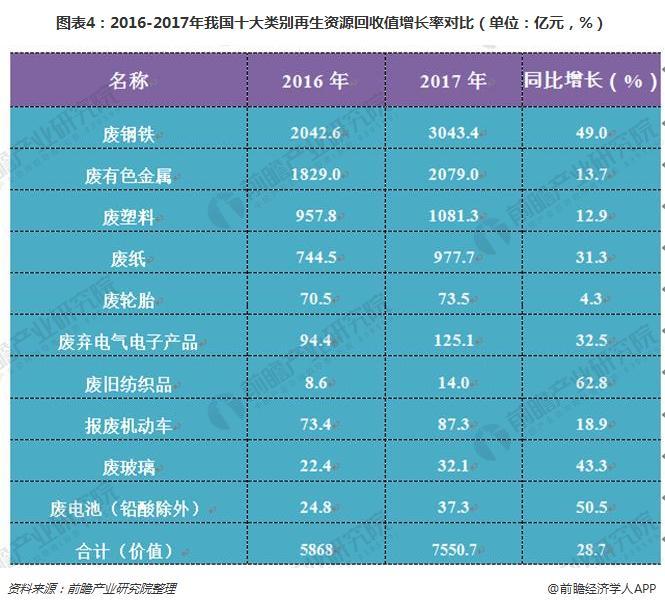 图表4:2016-2017年我国十大类别再生资源回收值增长率对比(单位:亿元,%)