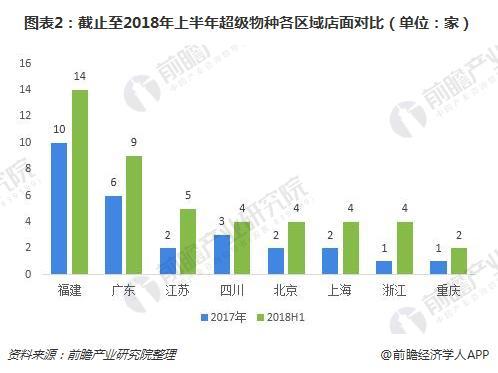 图表2:截止至2018年上半年超级物种各区域店面对比(单位:家)
