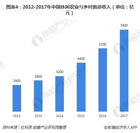图表4:2012-2017年中国休闲农业与乡村旅游收入(单位:亿元)