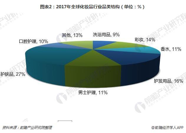 图表2:2017年全球化妆品行业品类结构(单位:%)
