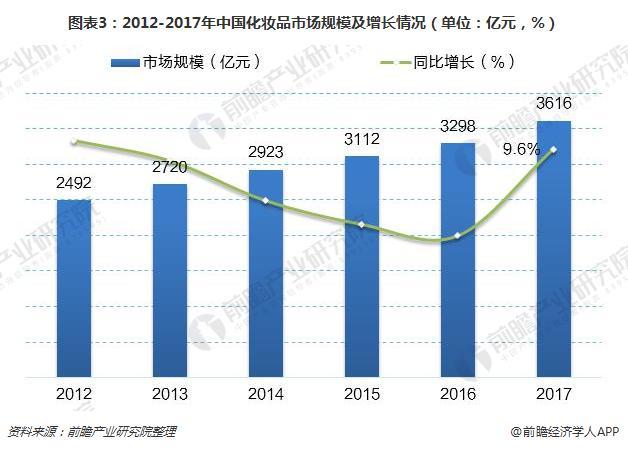 图表3:2012-2017年中国化妆品市场规模及增长情况(单位:亿元,%)