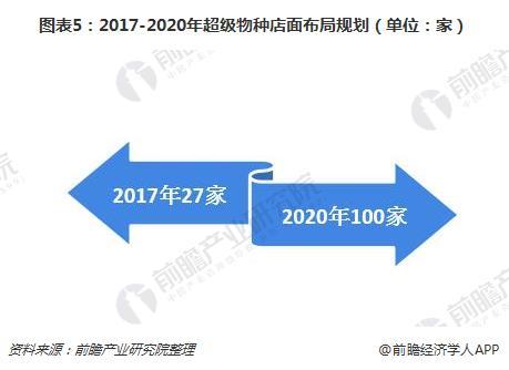 图表5:2017-2020年超级物种店面布局规划(单位:家)