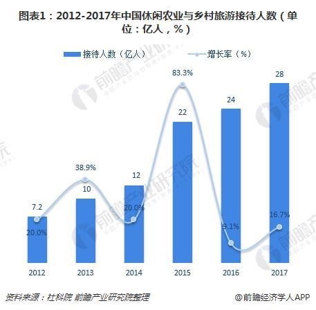 图表1:2012-2017年中国休闲农业与乡村旅游接待人数(单位:亿人,%)