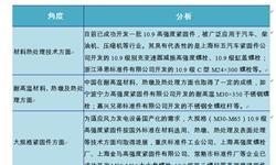 2018年中国紧固件技术趋势分析 轻量化或是重心