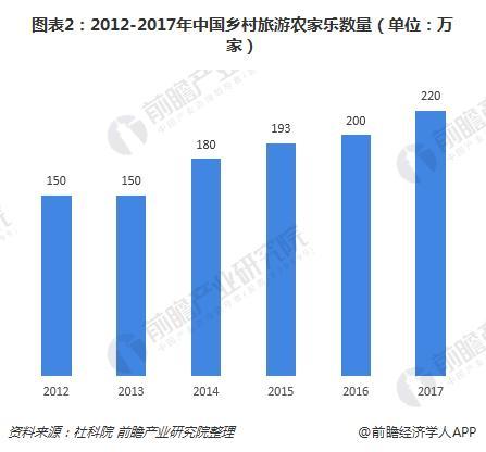 图表2:2012-2017年中国乡村旅游农家乐数量(单位:万家)