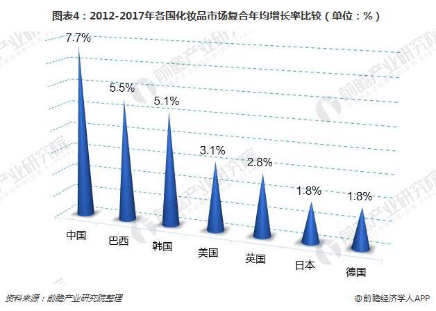 图表4:2012-2017年各国化妆品市场复合年均增长率比较(单位:%)