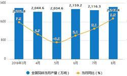 8月全国<em>饲料</em>产量小幅度增长 累计增长3.7%