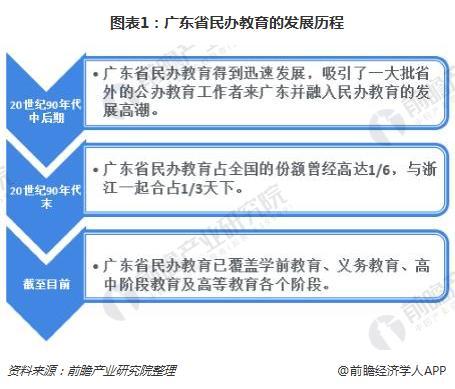 广东高等教育不太行? 十张图了解广东省民办高等院校发展对策