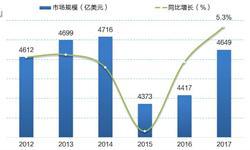 全球化妆品市场回暖 中国市场增速领跑