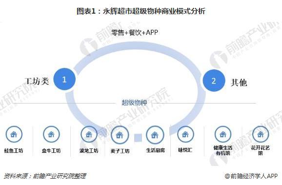 图表1:永辉超市超级物种商业模式分析