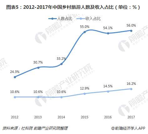 图表5:2012-2017年中国乡村旅游人数及收入占比(单位:%)