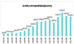 亚洲为全球风<em>电</em>第一大市场 中国风<em>电</em>生产与消纳矛盾正在缓解