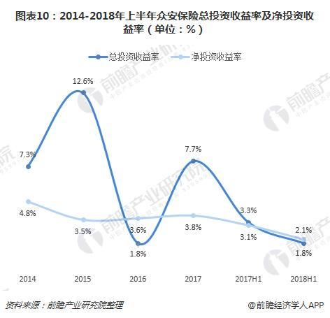 图表10:2014-2018年上半年众安保险总投资收益率及净投资收益率(单位:%)