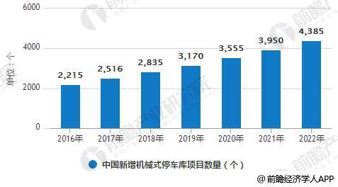 2016-2022年中国新增机械式停车库项目数量统计情况及预测