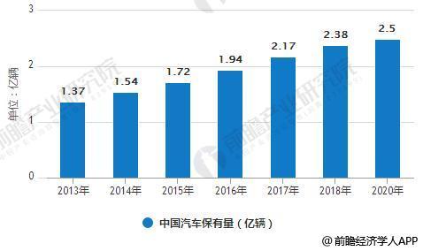 2013-2020年中国汽车保有量统计情况及预测