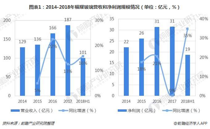 图表1:2014-2018年福耀玻璃营收和净利润规模情况(单位:亿元,%)