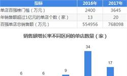 十张图了解2018年中国药店百强经营情况:百强销售额破76.8万亿元,门槛高达3645万元