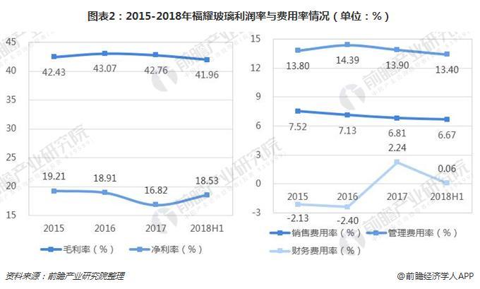 图表2:2015-2018年福耀玻璃利润率与费用率情况(单位:%)